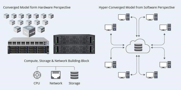 Cube - Principio de Infraestructuras hiperconvergentes