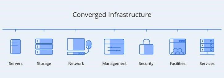 Cube- Infraestructura Convergente