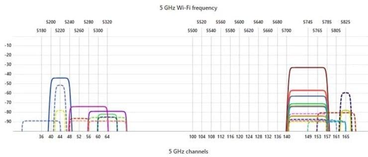Site Survey y tecnología SD-WAN