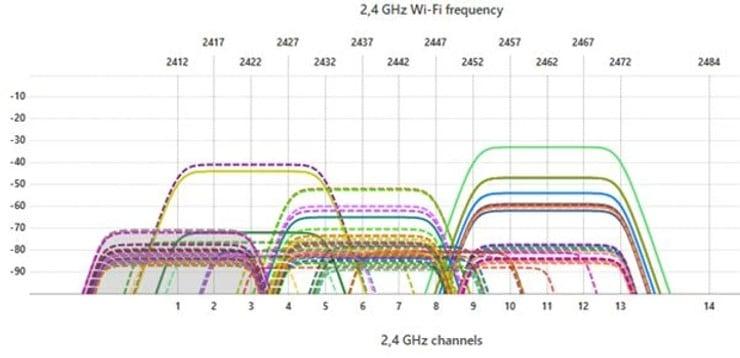 analisis de frecuencia de WI-FI 2.4 GHz en site survey