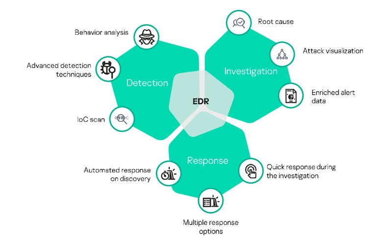 EDR de Kaspersky Lab
