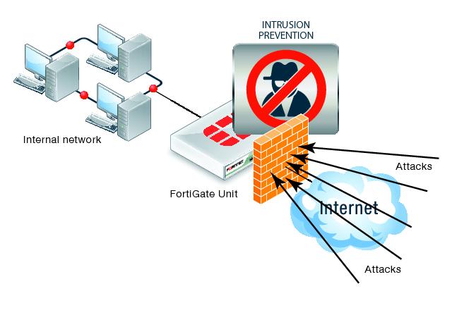 esquema de firewall utm para combatir las intrusiones de red. Figura de Fortinet