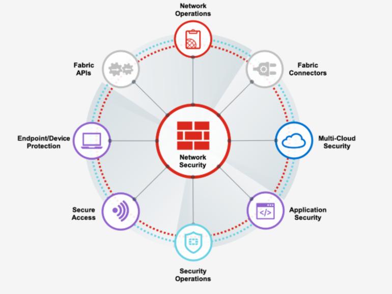 zero trust cuadro de servicios de fortinet y el entramado de sus soluciones de seguridad integral