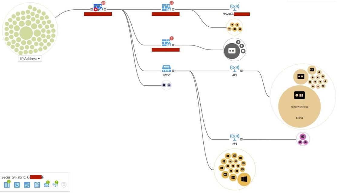 esquema de red de firewall utm. Security fabric de Fortinet