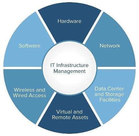 gráfico de estructura IT