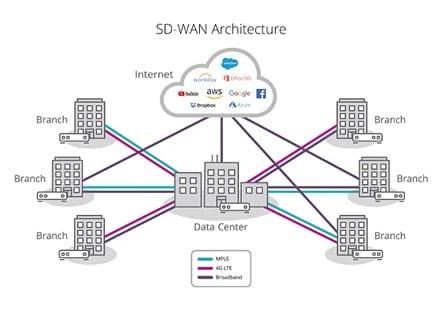 SD-WAN arquitectura