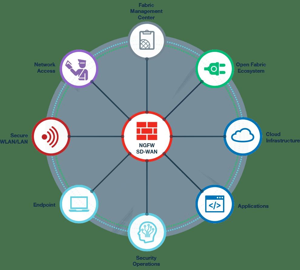 seguridad para toda la empresa, diagrama fortinet de seguridad Security Fabric